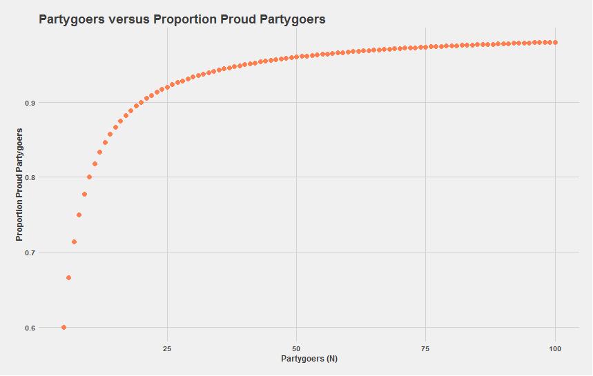 PartygoerProportionProudPartyGoer