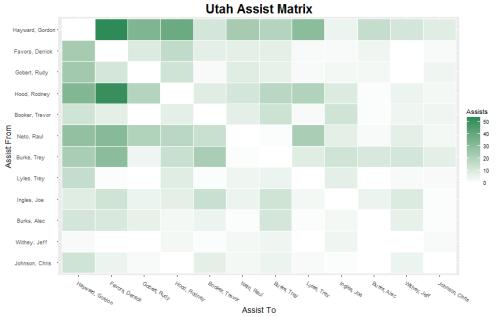 Team Assist Matrix Visualization