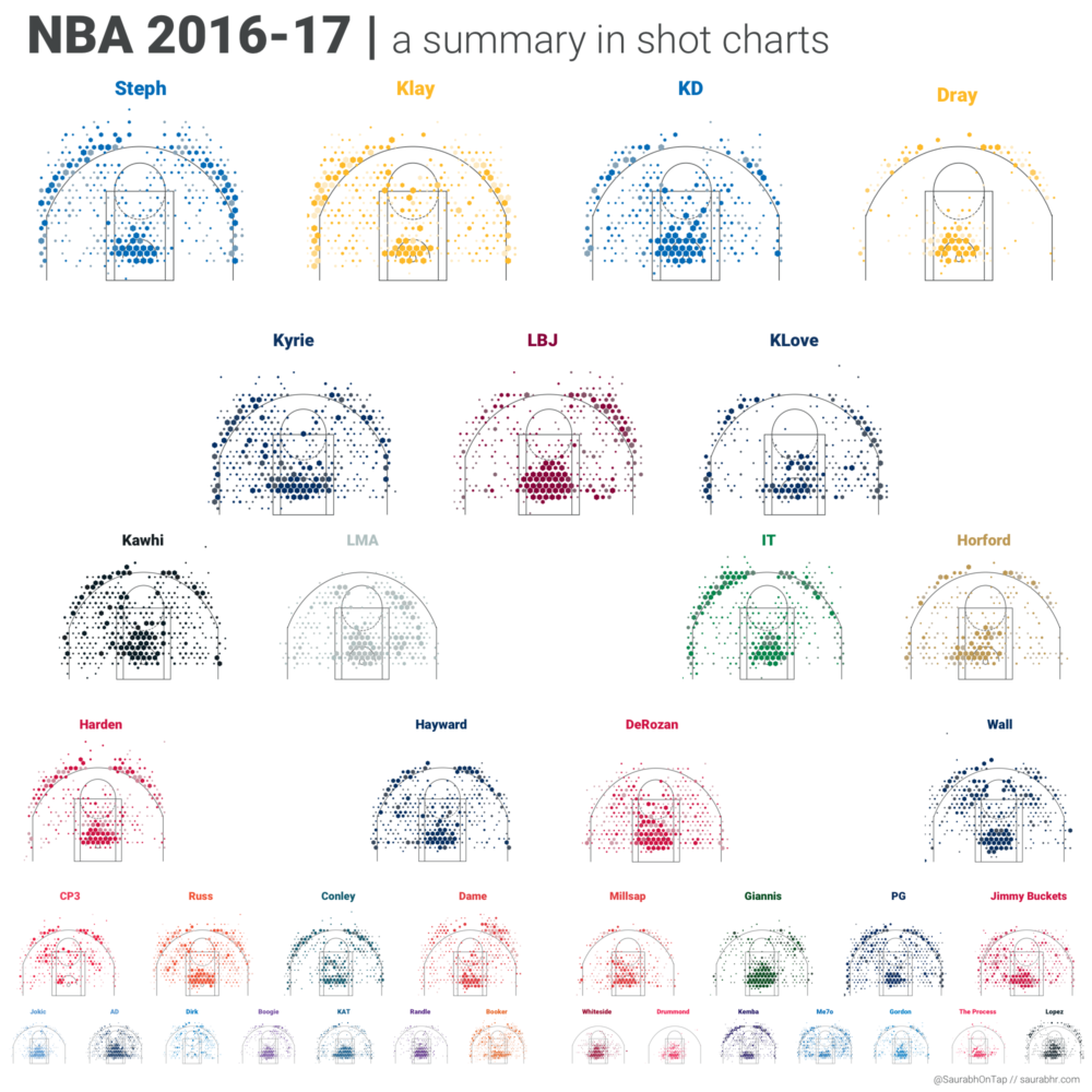 NBA 2016-17 | A Summary In Shot Charts